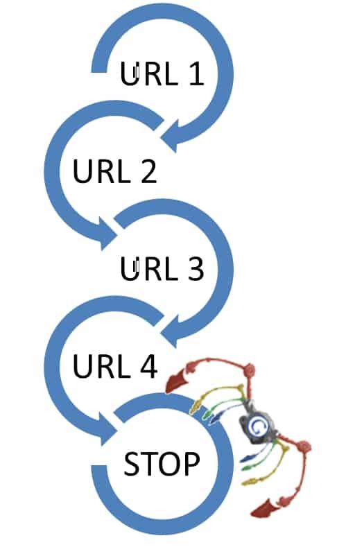 L'importanza dei Link interni