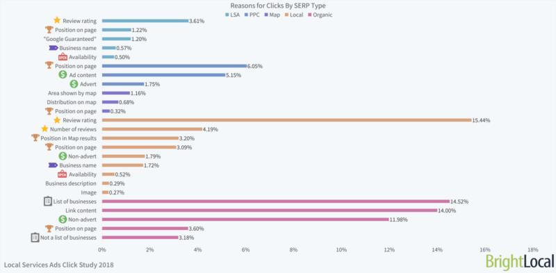 principali ragioni per il click in SERP