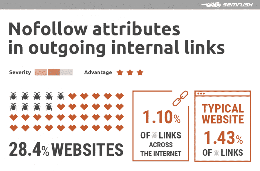 Perché la link building interna è importante per la SEO?