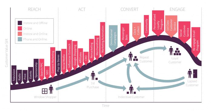 il modello di marketing basato sul ciclo vita