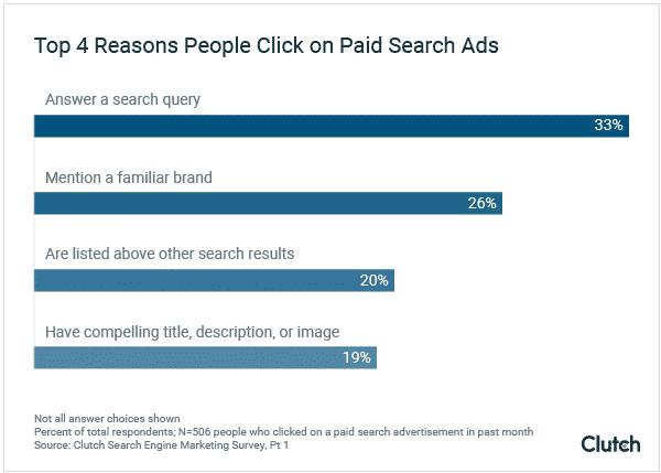 Perché gli utenti cliccano sulle pubblicità