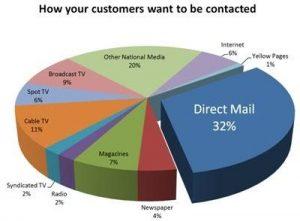 direct_marketing